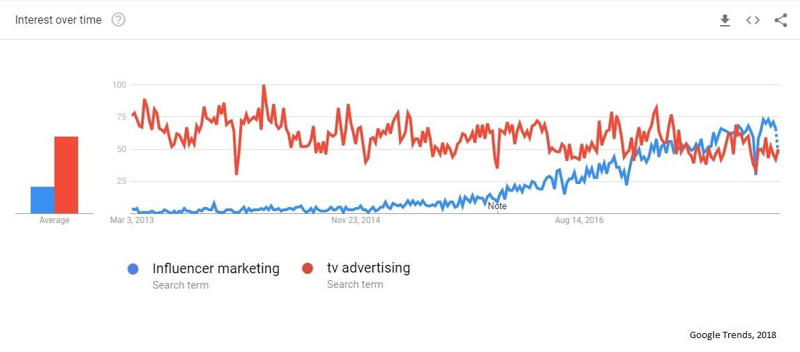Influencer Marketing vs Tv Advertising Graph